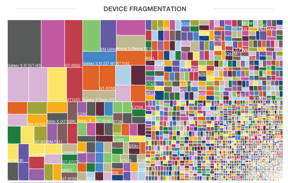 This image from Open Signal illustrates the Android device ecosystem in 2013