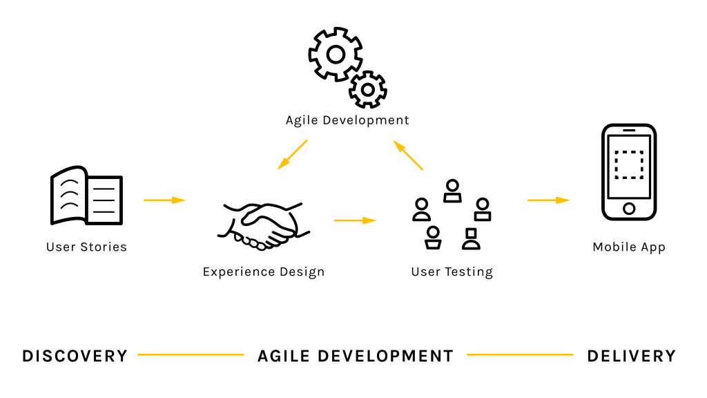 Agile process diagram