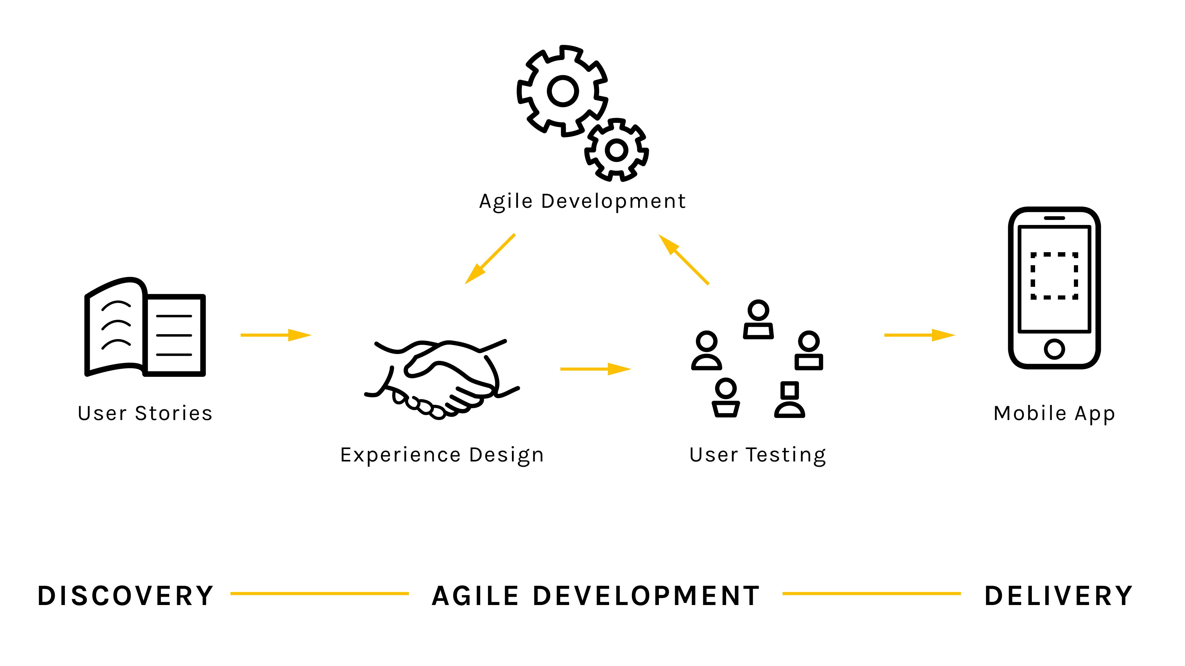 Agile Diagram 02