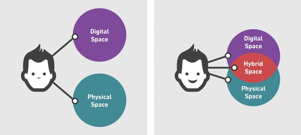 "A two-panel illustration. Panel one: A person connected to two circles; one shows the label ""Digital Space"", one shows the label ""Physical Space"". Panel two: The two circles overlap in the centre like a Venn diagram, revealing the label ""Hybrid Space"". The person is smiling."