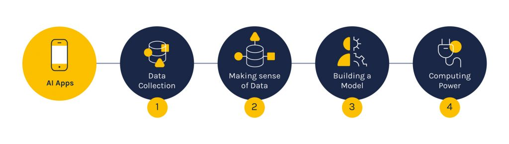 Diagram shows five icons with text from left-to-right: Start with All Apps. Step 1. Data Collection. Step 2. Making sense of Data. Step 3. Building a Model. Step 4. Computing Power.