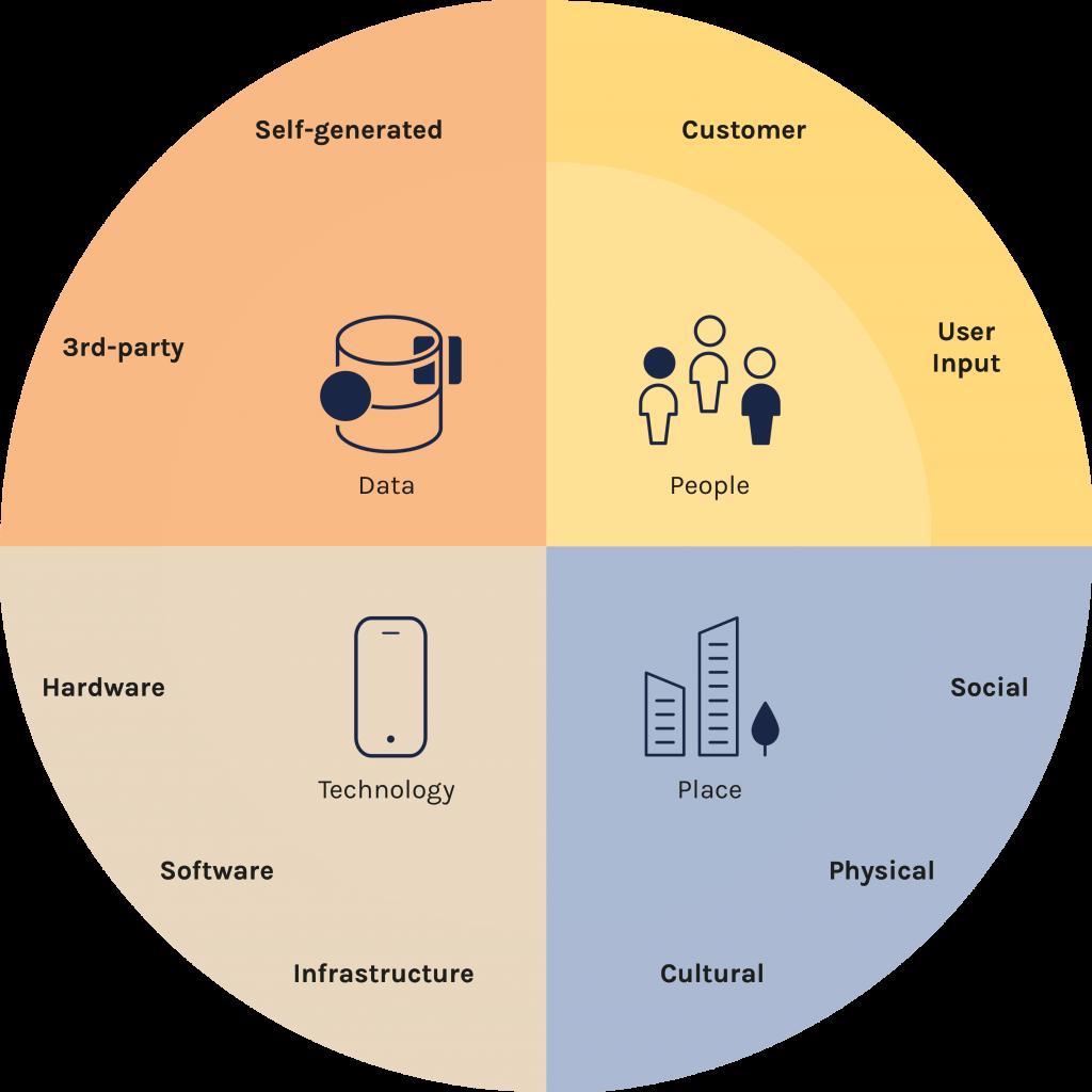 Digital Placemaking Quadrant 03