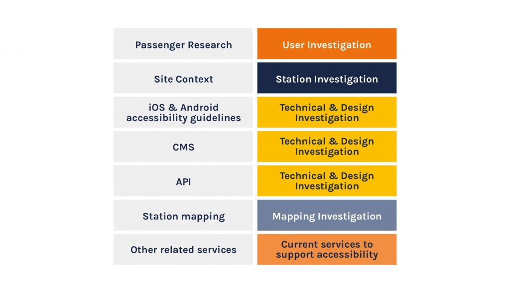 Diagram showing the parallel investigations into Users, Stations, Technical, Design Mapping and Accessibility.