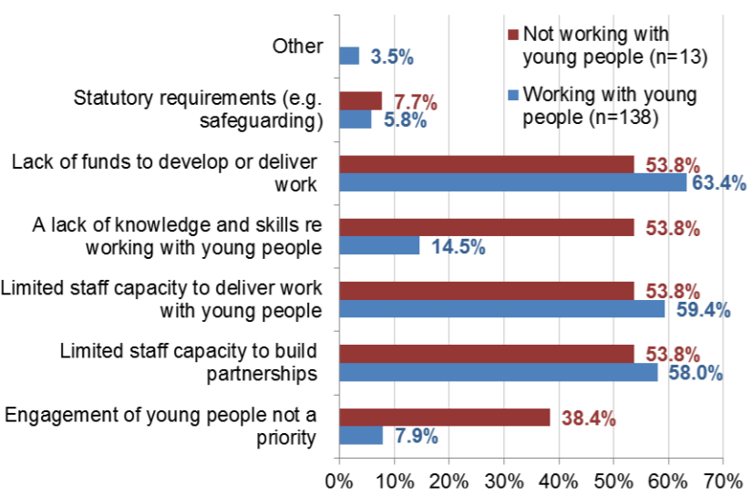 Study from Heritage Fund on young people